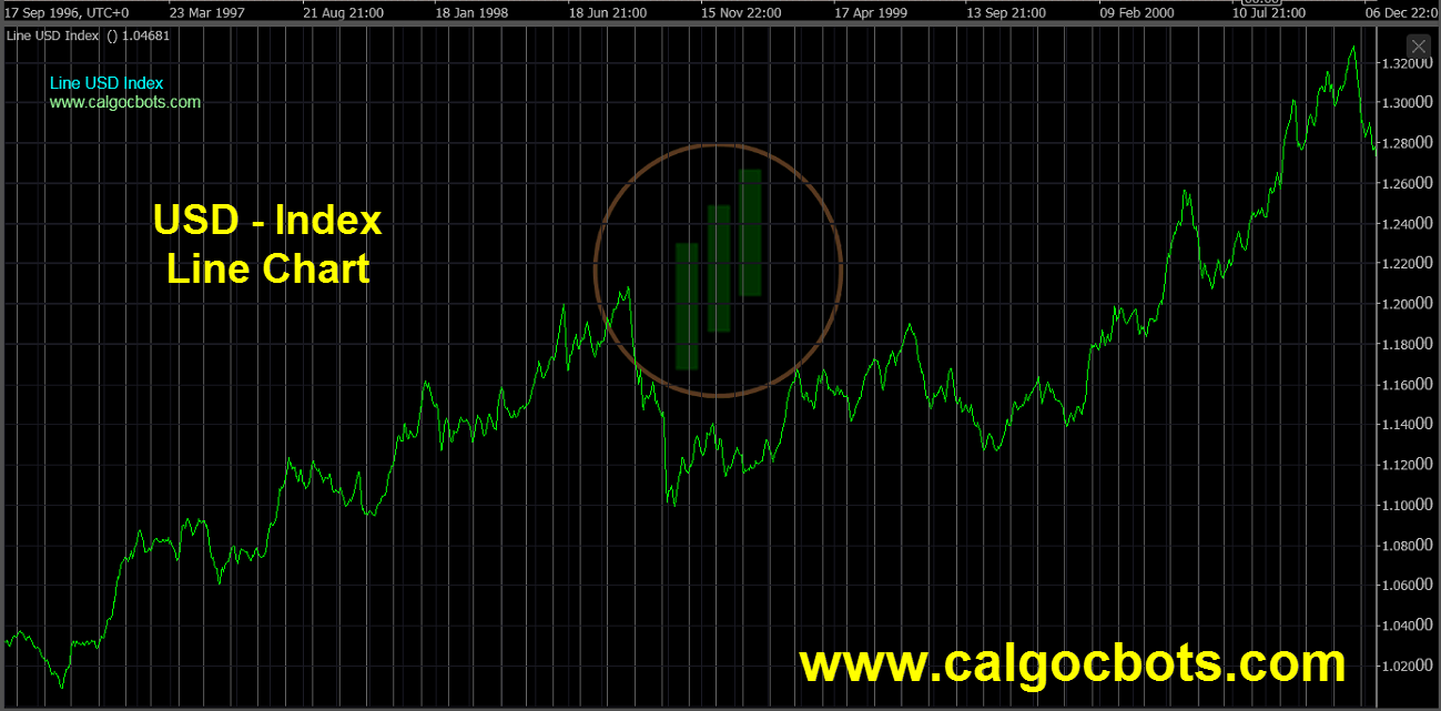 US dollar Index Chart - calgo - cbots - Line USD Index Daily 08 ctrader
