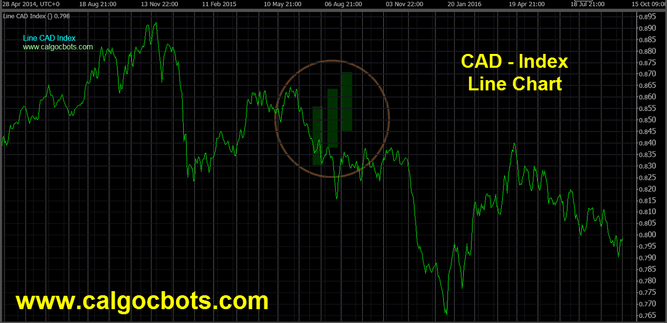 Canadian dollar Index Chart - calgo cBots - Line CAD Index Chart 01 cTrader