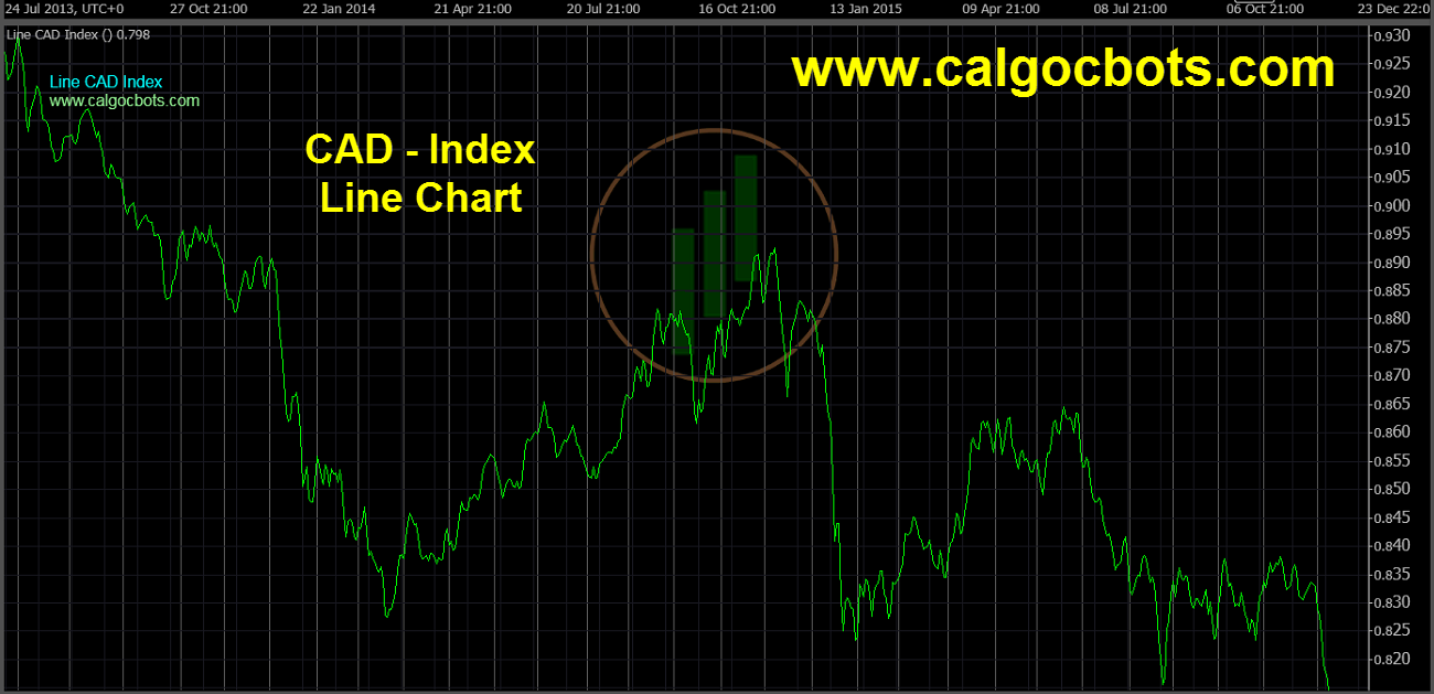 Canadian dollar Index Chart - calgo cBots - Line CAD Index Chart 02 cTrader
