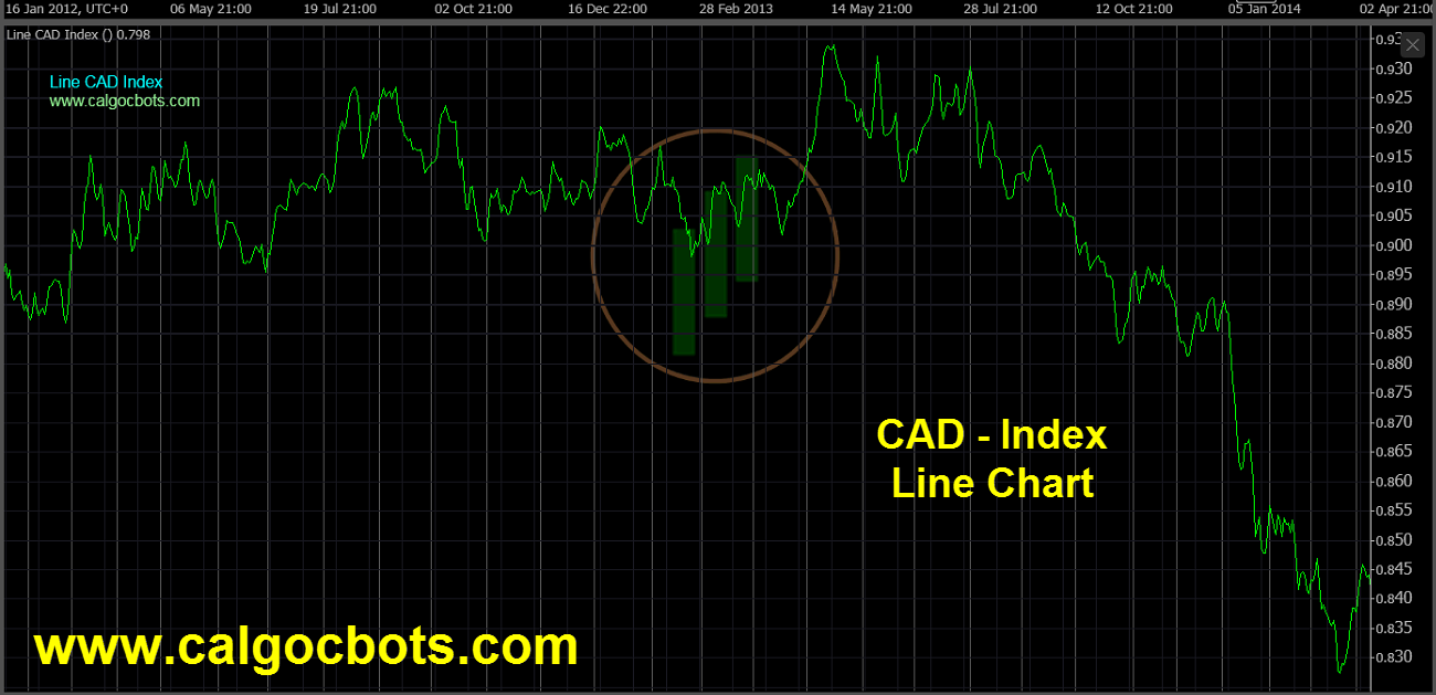 Canadian dollar Index Chart - calgo cBots - Line CAD Index Chart 03 cTrader