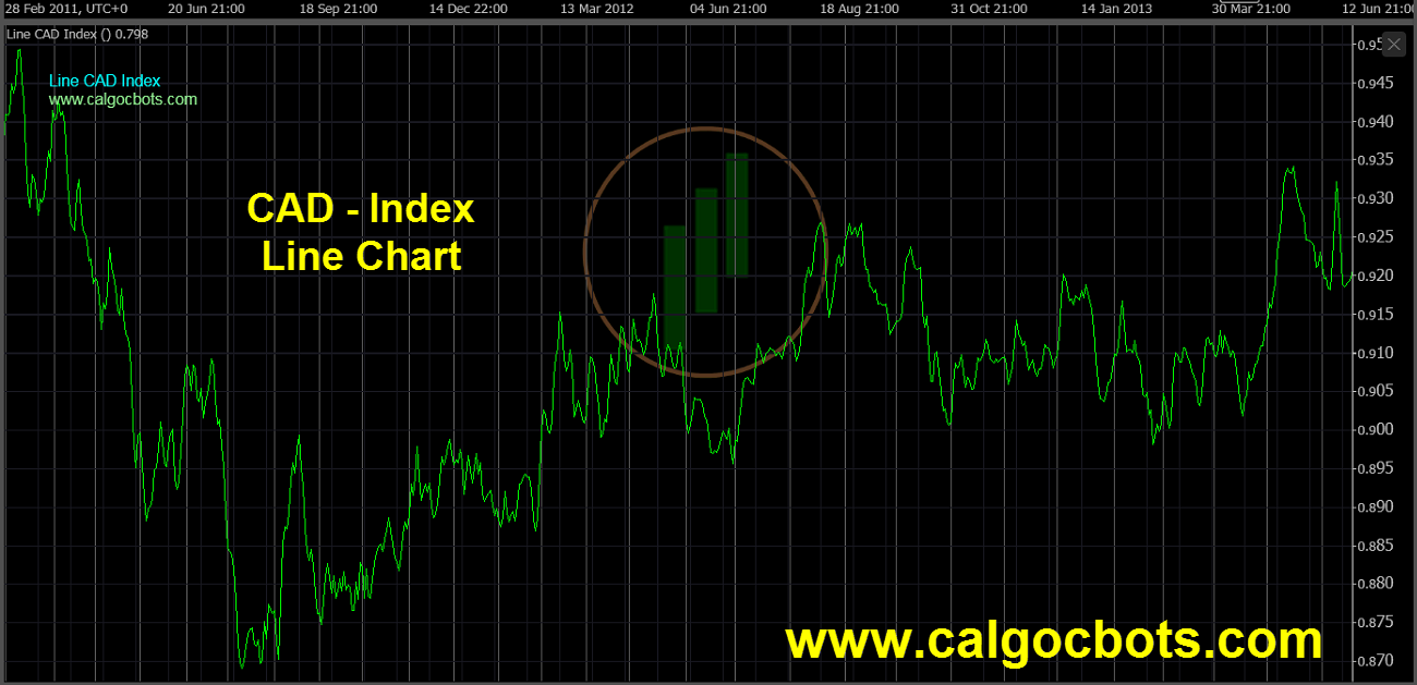 Canadian dollar Index Chart - calgo cBots - Line CAD Index Chart 04 cTrader