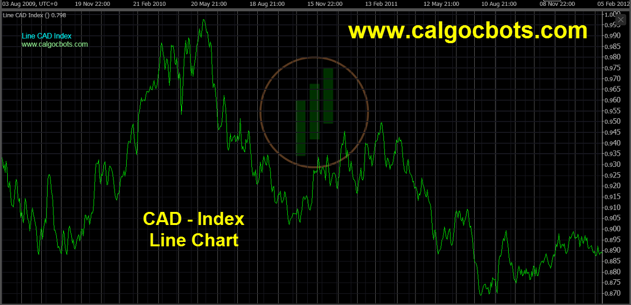 Canadian dollar Index Chart - calgo cBots - Line CAD Index Chart 05 cTrader