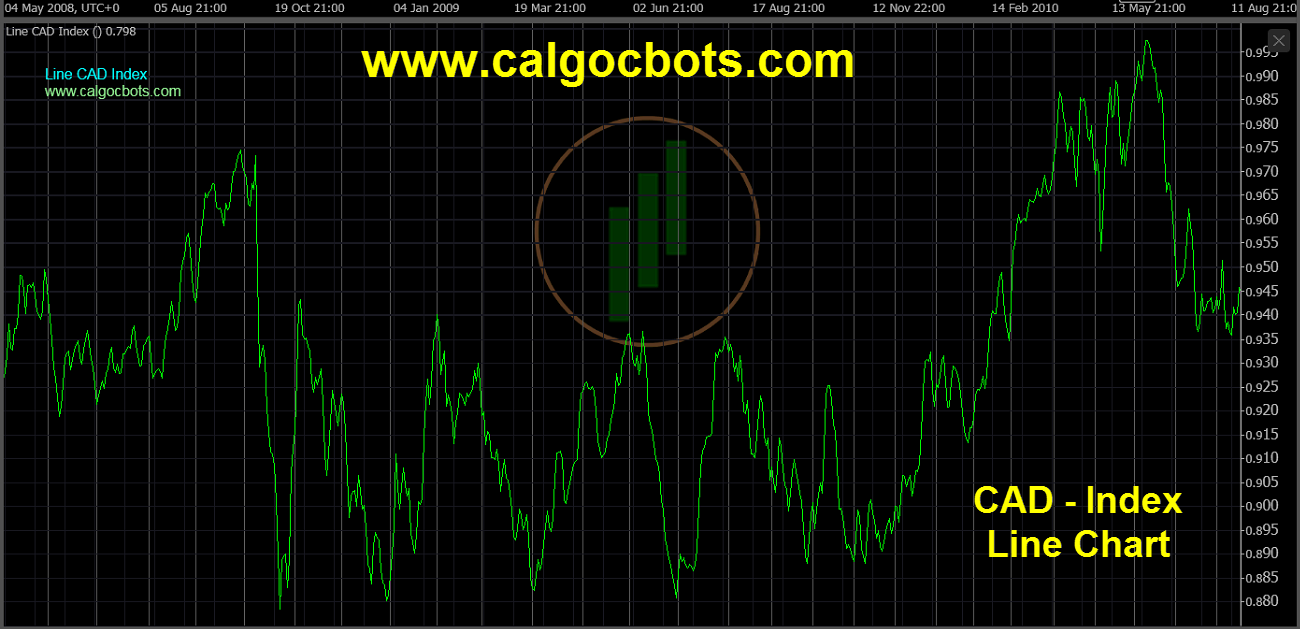 Canadian dollar Index Chart - calgo cBots - Line CAD Index Chart 06 cTrader
