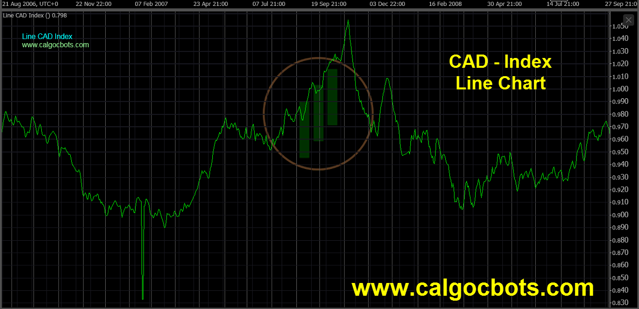 Canadian dollar Index Chart - calgo cBots - Line CAD Index Chart 07 cTrader