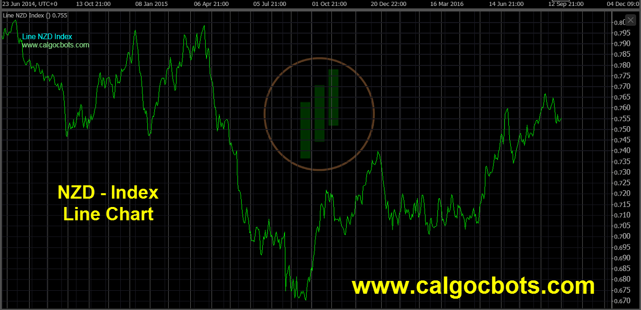 New Zealand dollar Index Chart - calgo cBots - Line NZD Index Chart 01 cTrader