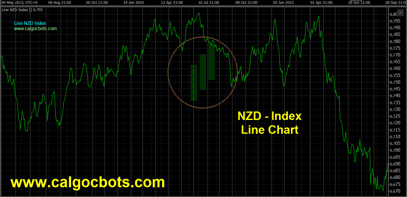 New Zealand dollar Index Chart - calgo cBots - Line NZD Index Chart 02 cTrader
