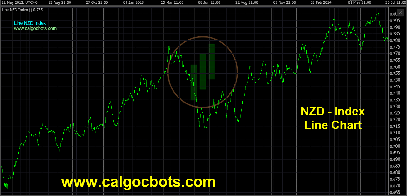 New Zealand dollar Index Chart - calgo cBots - Line NZD Index Chart 03 cTrader
