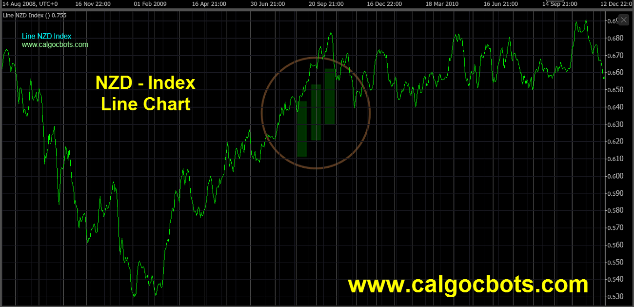 New Zealand dollar Index Chart - calgo cBots - Line NZD Index Chart 05 cTrader