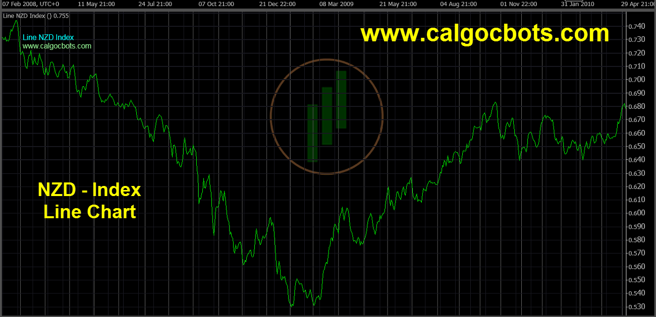 New Zealand dollar Index Chart - calgo cBots - Line NZD Index Chart 06 cTrader