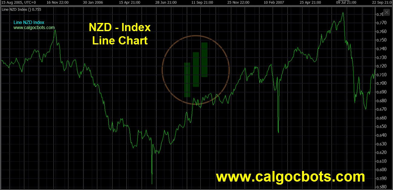 New Zealand dollar Index Chart - calgo cBots - Line NZD Index Chart 07 cTrader