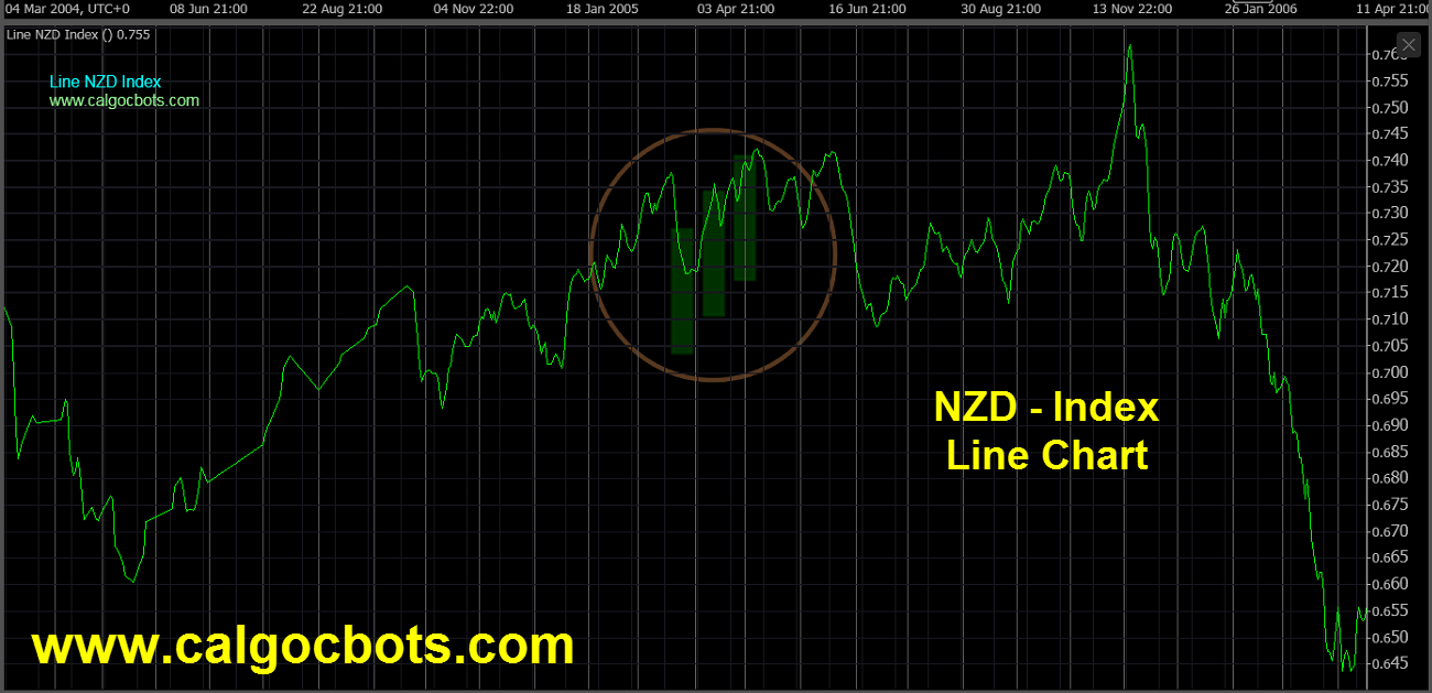New Zealand dollar Index Chart - calgo cBots - Line NZD Index Chart 08 cTrader