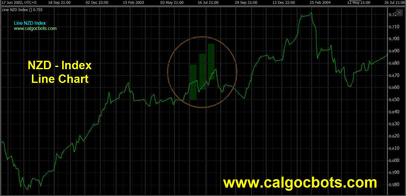 New Zealand dollar Index Chart - calgo cBots - Line NZD Index Chart 09 cTrader