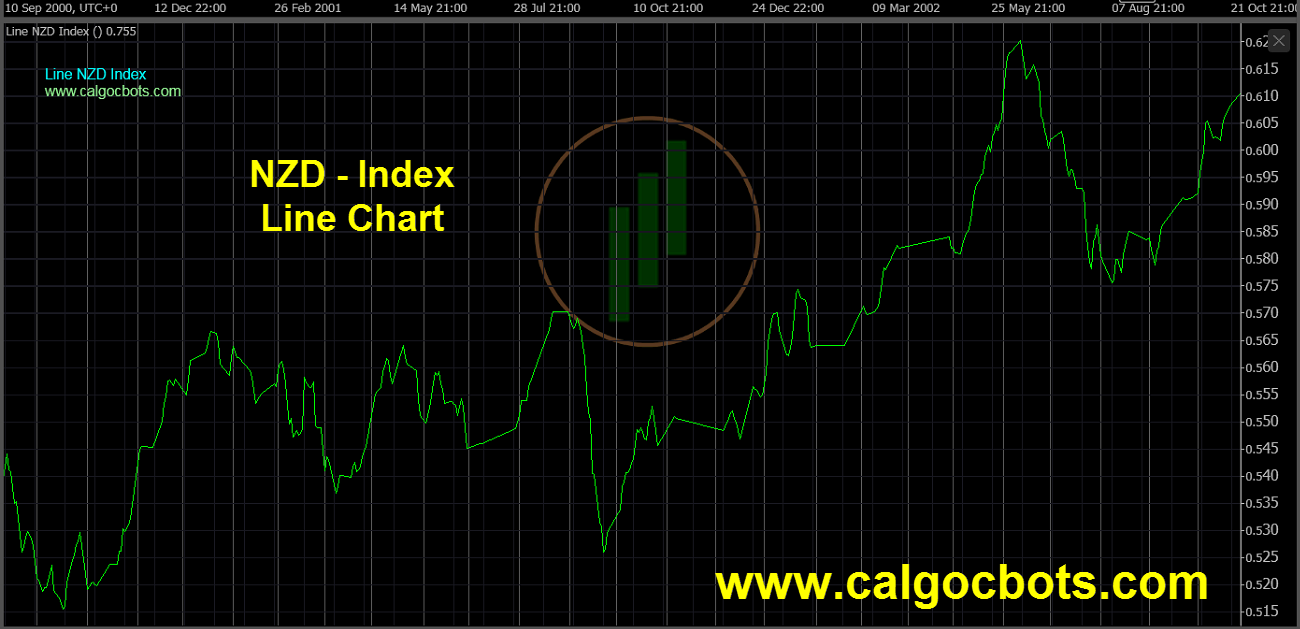 New Zealand dollar Index Chart - calgo cBots - Line NZD Index Chart 11 cTrader