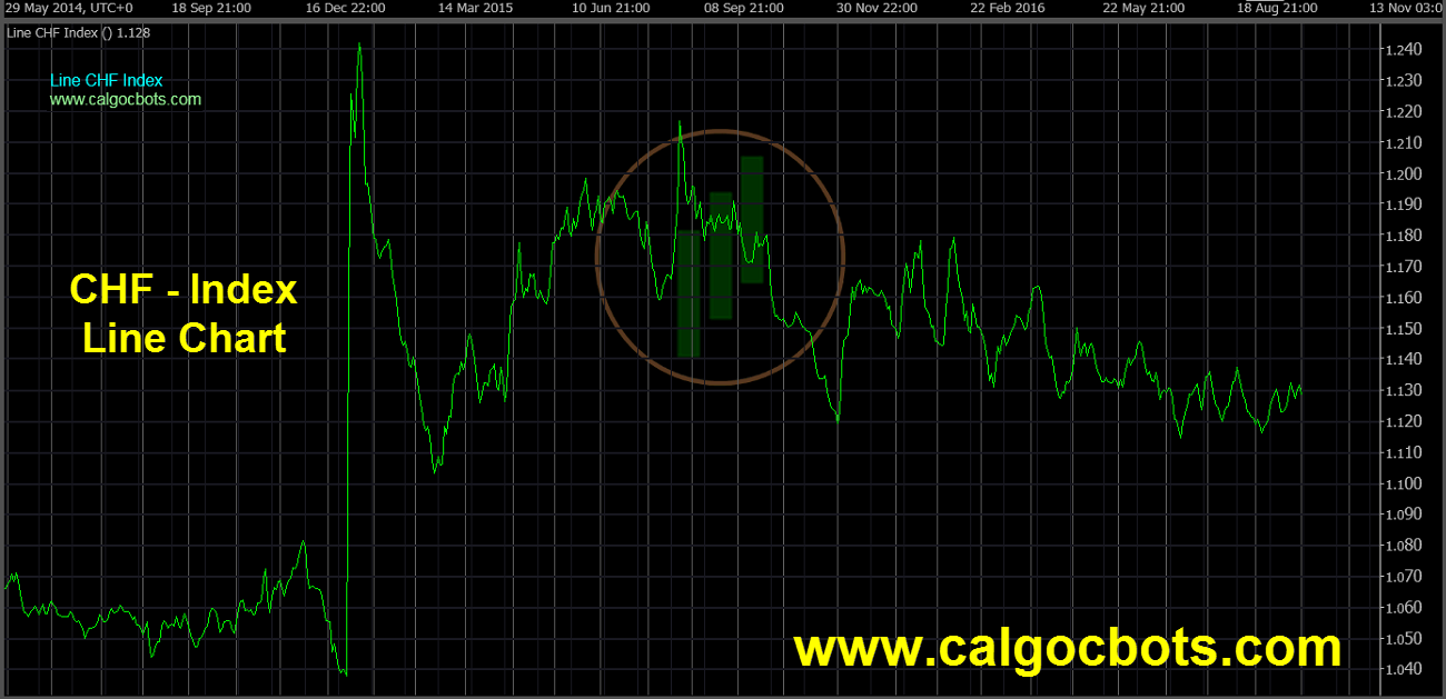 Swiss franc Index Chart - calgo cBots - Line CHF Index Chart 01 cTrader