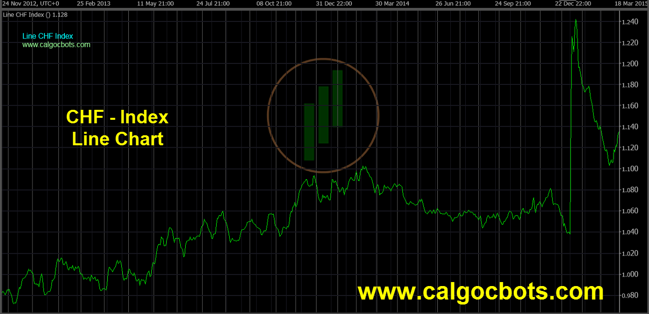 Swiss franc Index Chart - calgo cBots - Line CHF Index Chart 02 cTrader