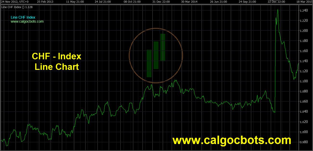 Swiss franc Index Chart - calgo cBots - Line CHF Index Chart 02 cTrader