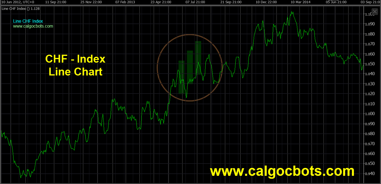 Swiss franc Index Chart - calgo cBots - Line CHF Index Chart 03 cTrader