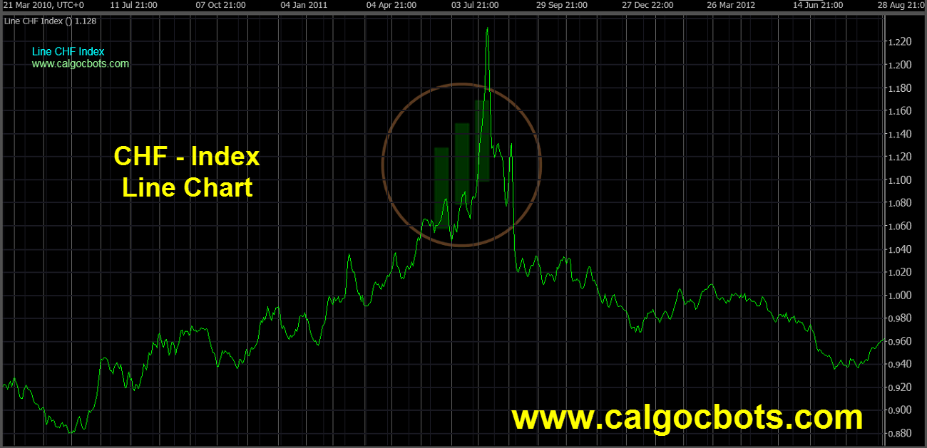 Swiss franc Index Chart - calgo cBots - Line CHF Index Chart 04 cTrader