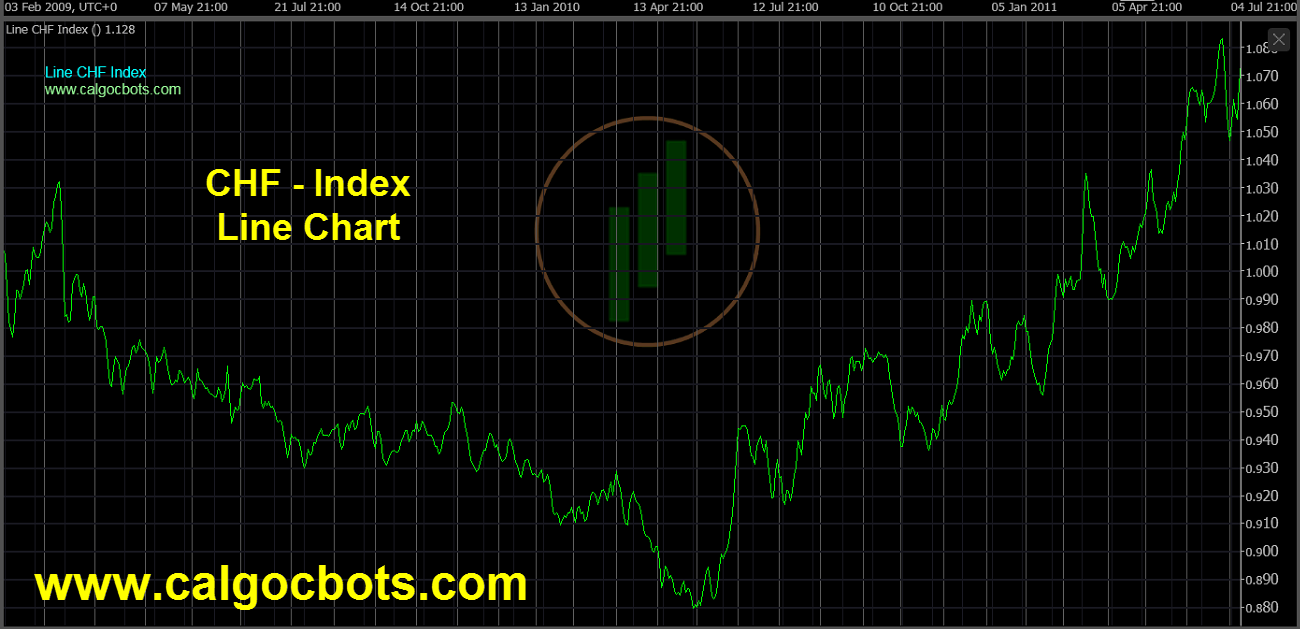 Swiss franc Index Chart - calgo cBots - Line CHF Index Chart 05 cTrader