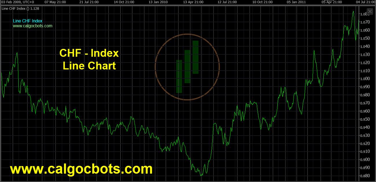 Swiss franc Index Chart - calgo cBots - Line CHF Index Chart 05 cTrader