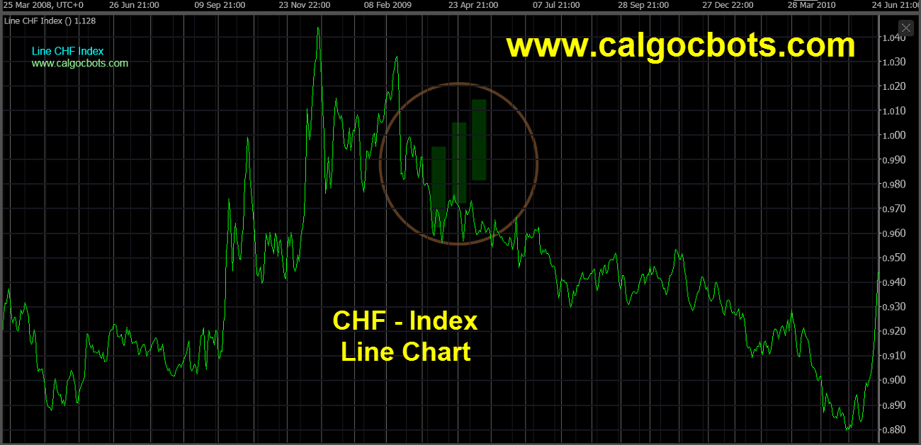 Swiss franc Index Chart - calgo cBots - Line CHF Index Chart 06 cTrader