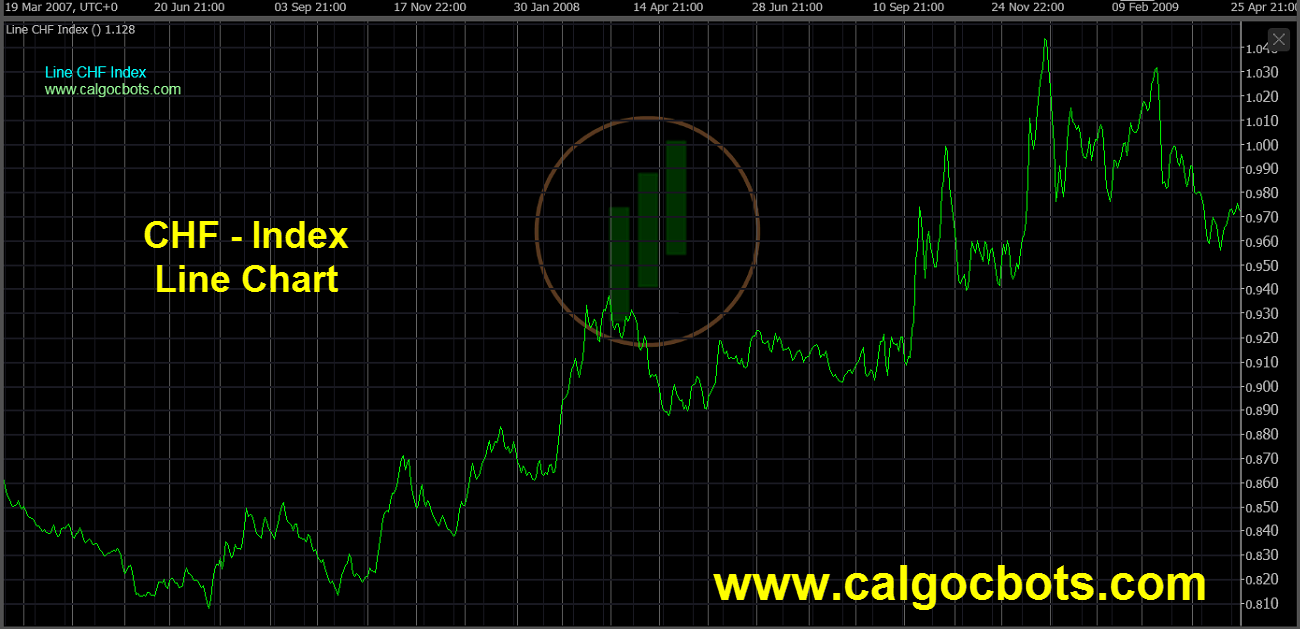 Swiss franc Index Chart - calgo cBots - Line CHF Index Chart 07 cTrader