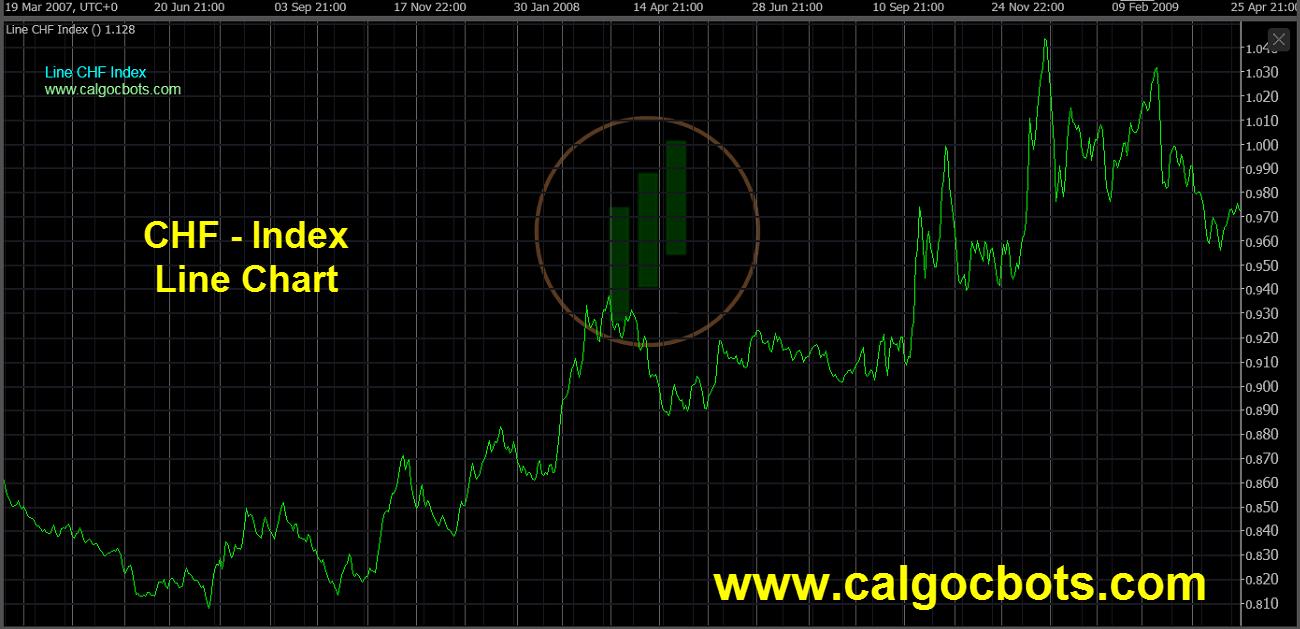 Swiss franc Index Chart - calgo cBots - Line CHF Index Chart 07 cTrader