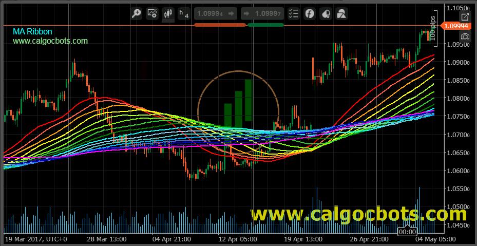 MA Ribon - cAlgo - cTrader - Indicator 02