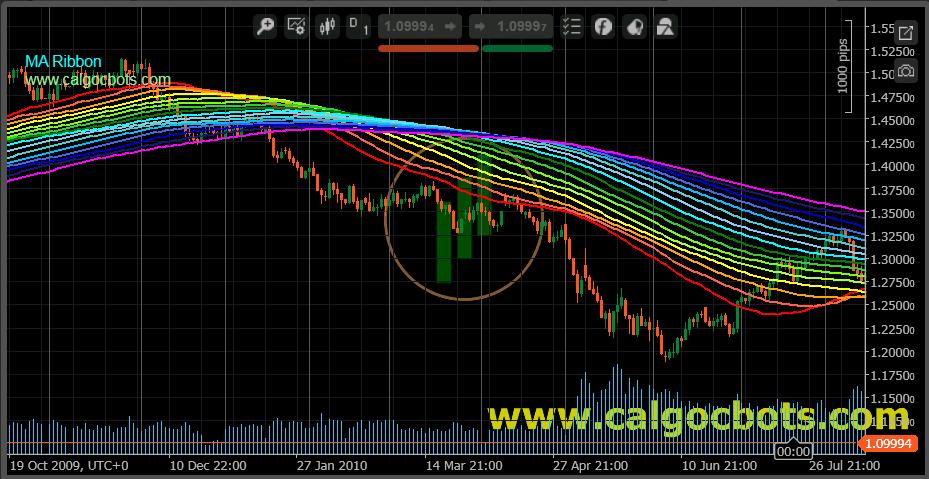 MA Ribon - cAlgo - cTrader - Indicator 04