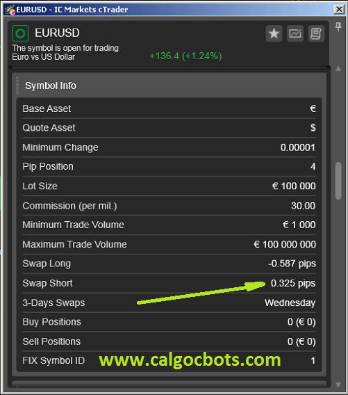 EUR USD Carry Trades - cALGO cBots cTrader 1