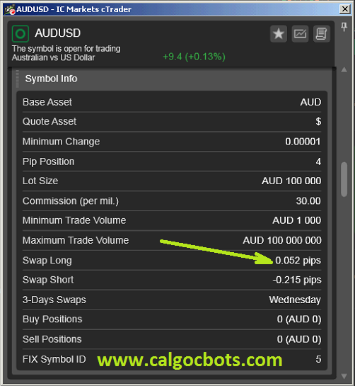 AUD USD Carry Trades - cALGO cBots cTrader 1