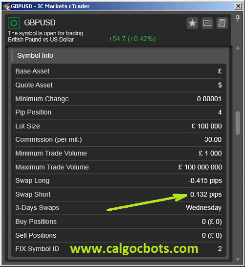 GBP USD Carry Trades - cALGO cBots cTrader 1