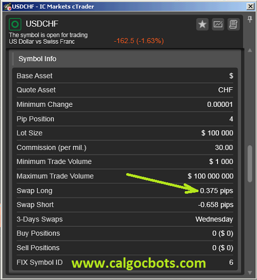 USD CHF Carry Trades - cALGO cBots cTrader 1