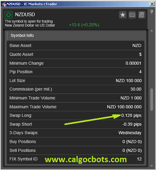 NZD USD Carry Trades - cALGO cBots cTrader 1