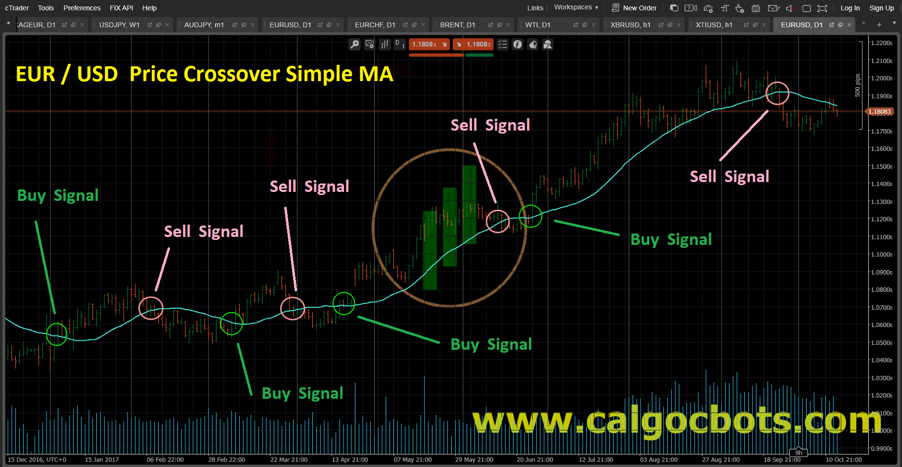 Price Crossover Simple MA Bar_Chart_EUR_USD_cAlgo_cBots_cTrader_01