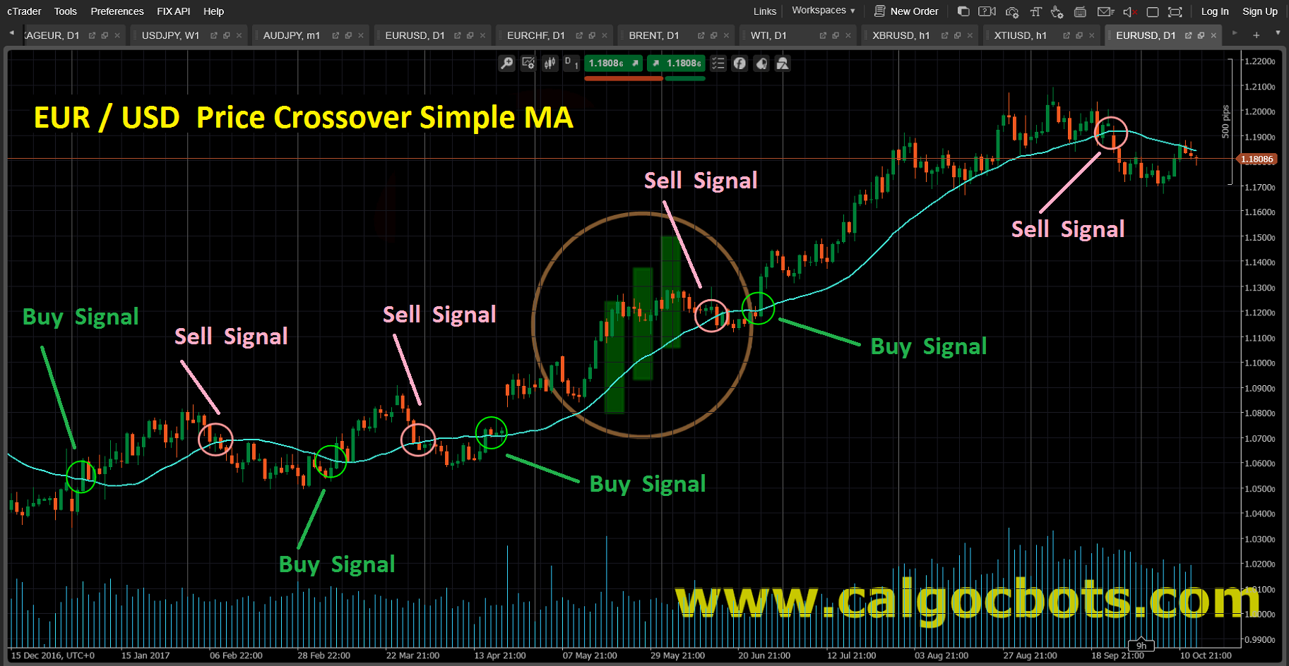 Price Crossover Simple MA Candlestick_Chart_EUR_USD_cAlgo_cBots_cTrader_01
