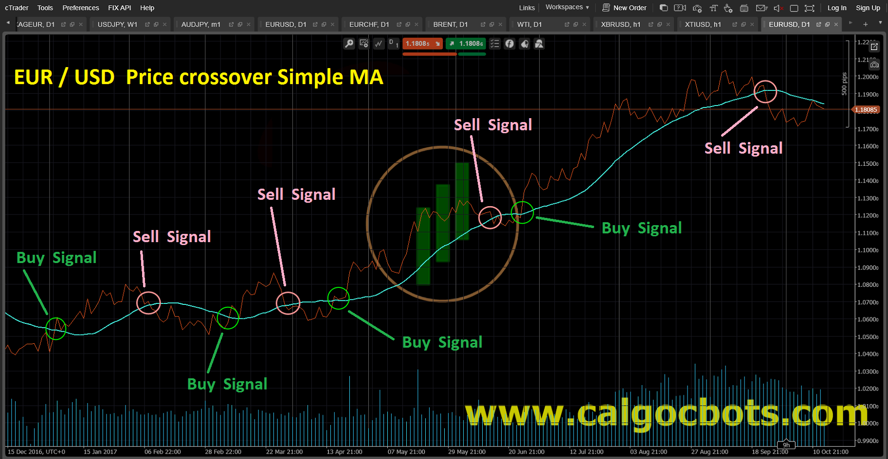 Price Crossover Simple MA Line_Chart_EUR_USD_cAlgo_cBots_cTrader_01