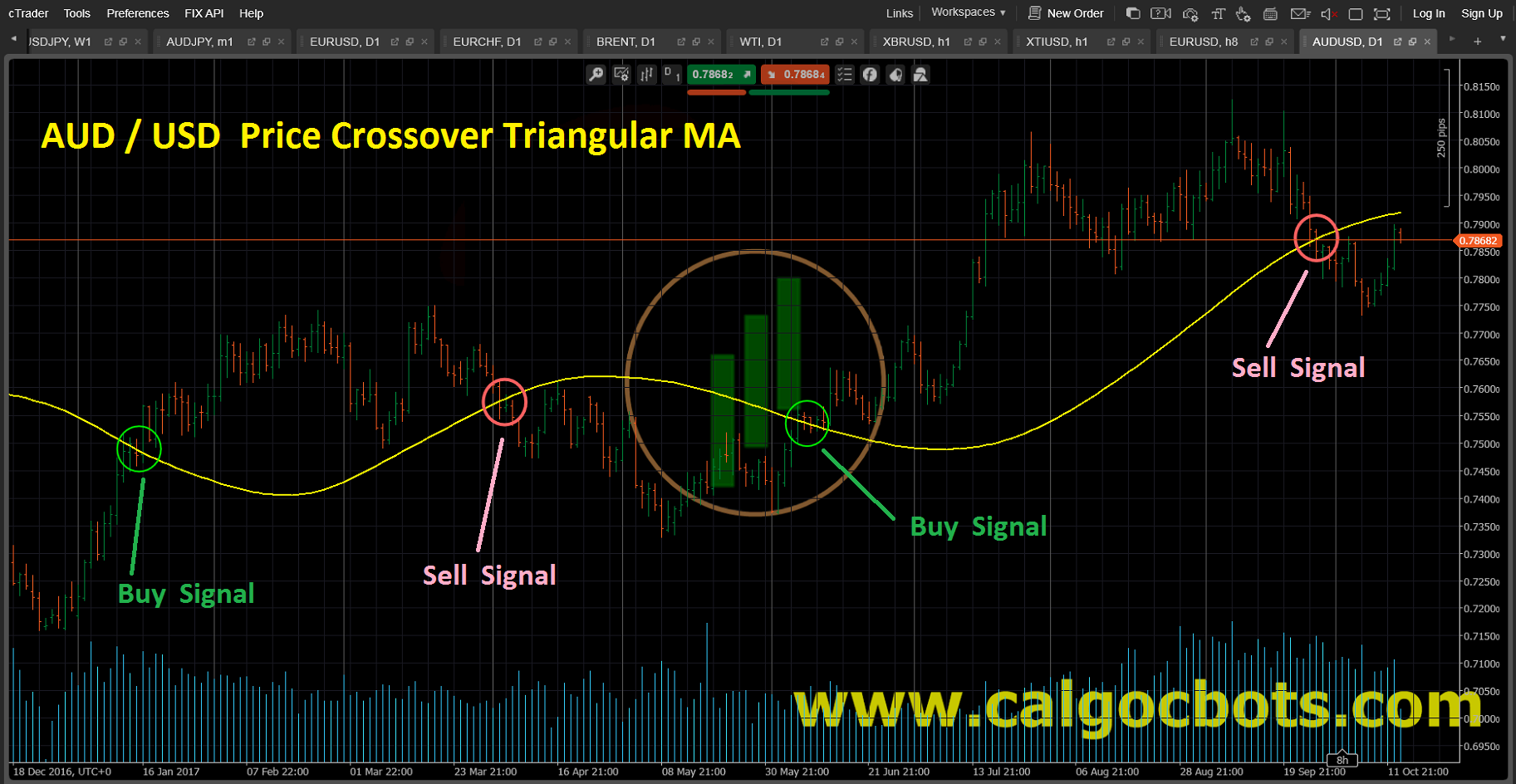 Price Crossover Triangular MA Bar_Chart_AUD_USD_cAlgo_cBots_cTrader_01