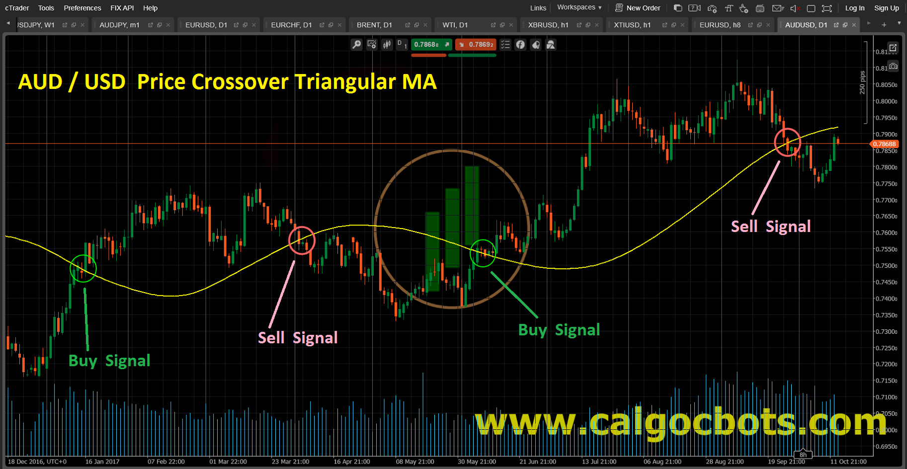 Price Crossover Triangular MA Candlestick_Chart_AUD_USD_cAlgo_cBots_cTrader_01