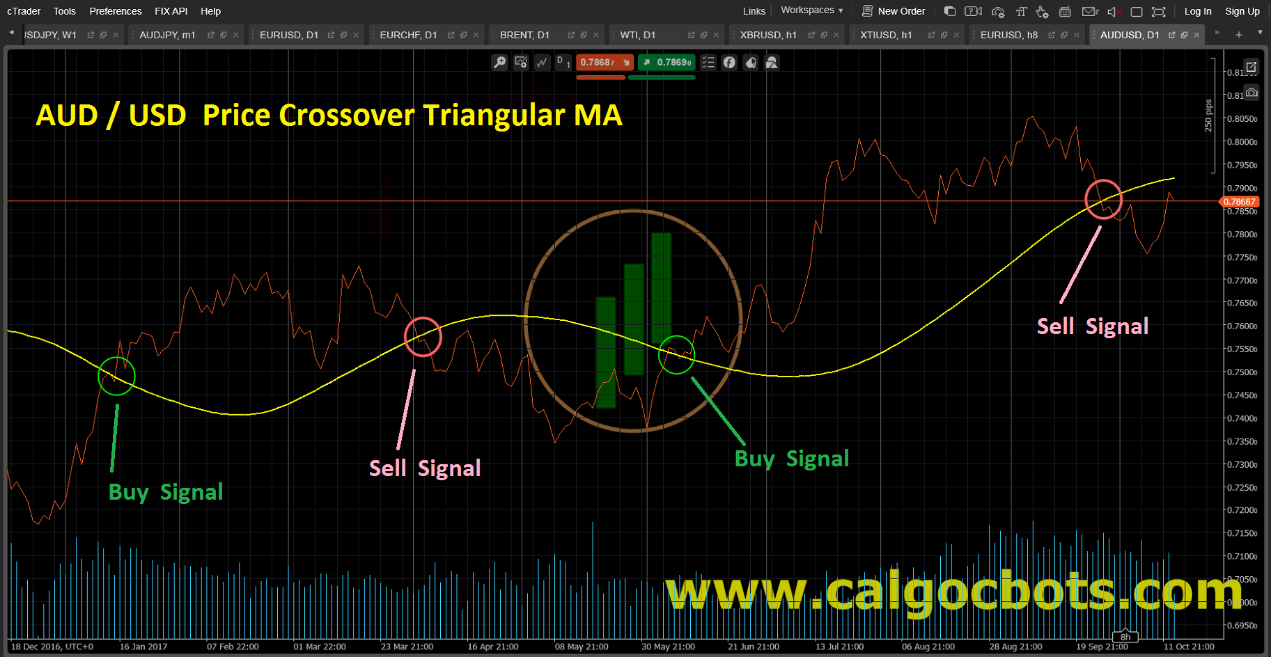 Price Crossover Triangular MA Line_Chart_AUD_USD_cAlgo_cBots_cTrader_01