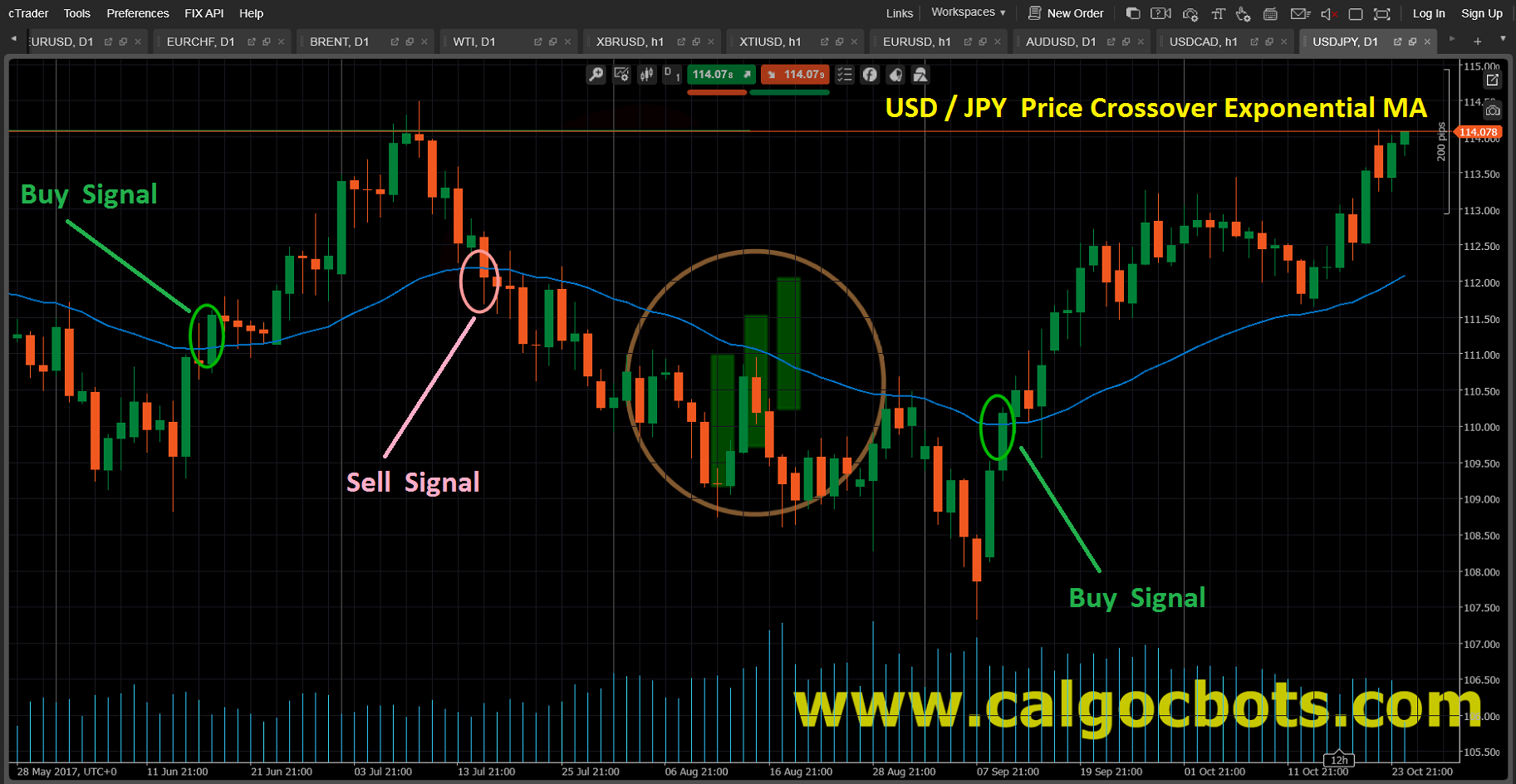 Price Crossover Exponential MA Candlestick_Chart_USD_JPY_cAlgo_cBots_cTrader_01