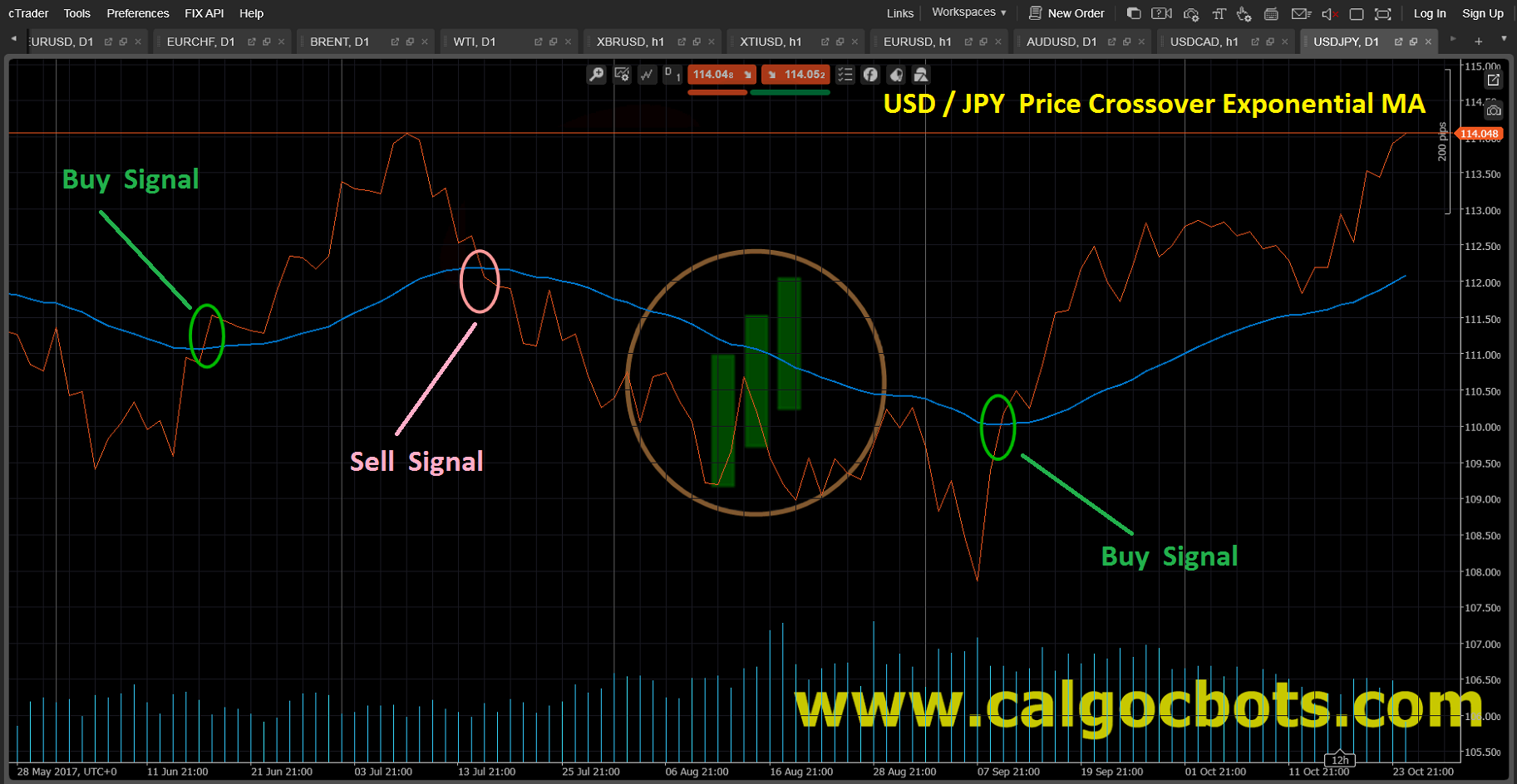 Price Crossover Exponential MA Line_Chart_USD_JPY_cAlgo_cBots_cTrader_01