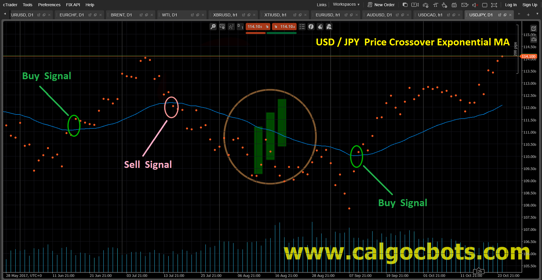 Price Crossover Exponential MA Dots_Chart_USD_JPY_cAlgo_cBots_cTrader_01