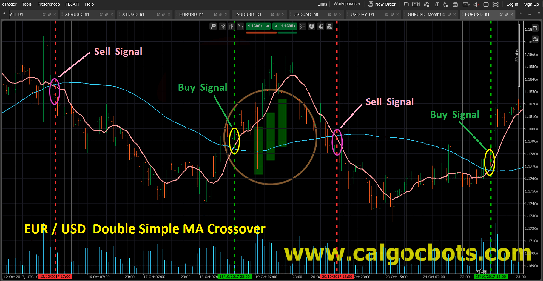 Double Simple MA crossover_EUR_USD_Bar_chart_cAlgo_cBots_cTrader_01