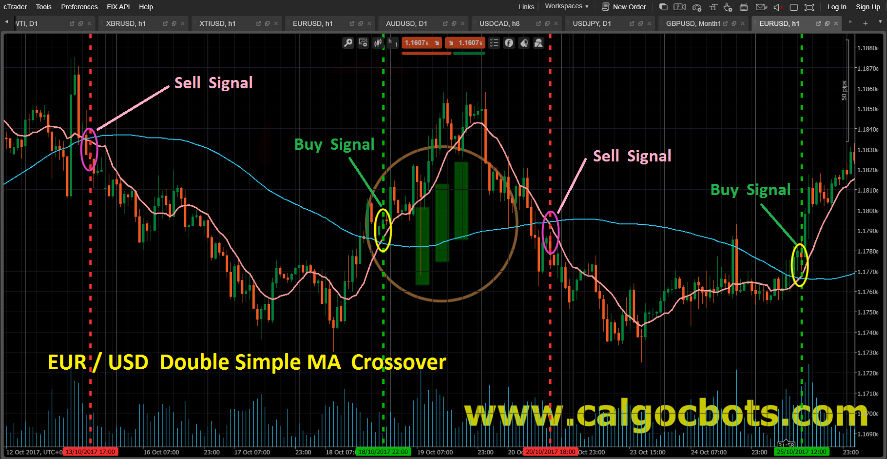 Double Simple MA crossover_EUR_USD_Candlestick_chart_cAlgo_cBots_cTrader_01