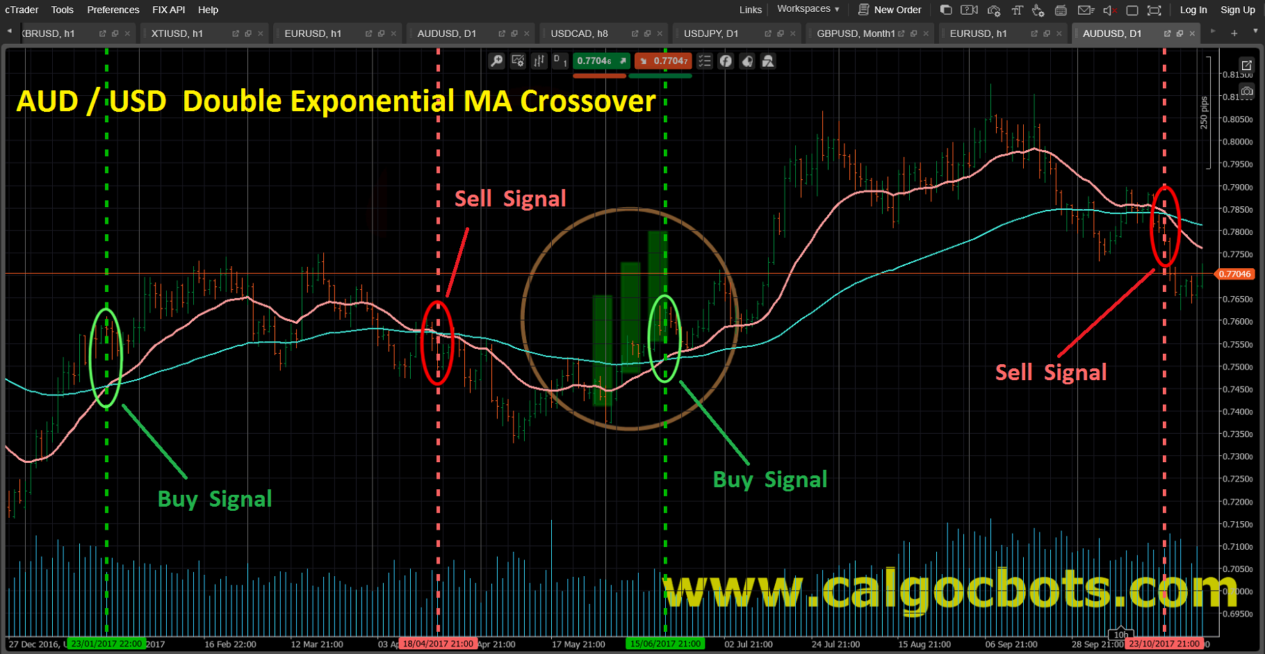 Double Exponential MA crossover_AUD_USD_Bar_chart_cAlgo_cBots_cTrader_01