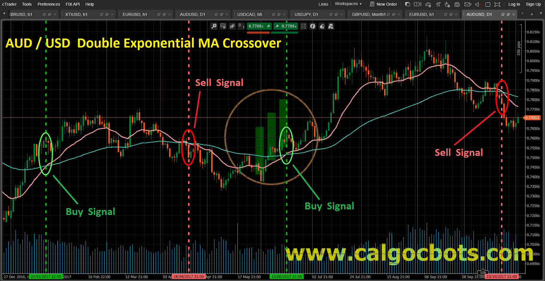 Double Exponential MA crossover_AUD_USD_Candlestick_chart_cAlgo_cBots_cTrader_01