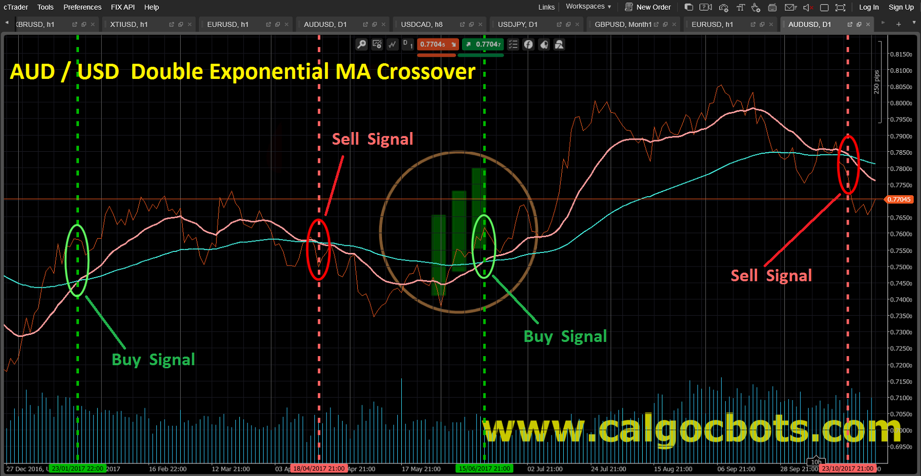 Double Exponential MA crossover_AUD_USD_Line_chart_cAlgo_cBots_cTrader_01