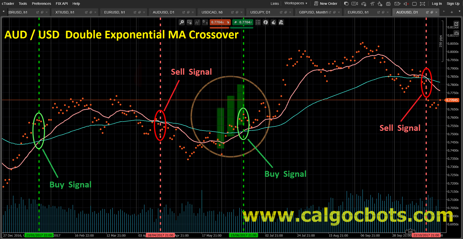 Double Exponential MA crossover_AUD_USD_Dots_chart_cAlgo_cBots_cTrader_01