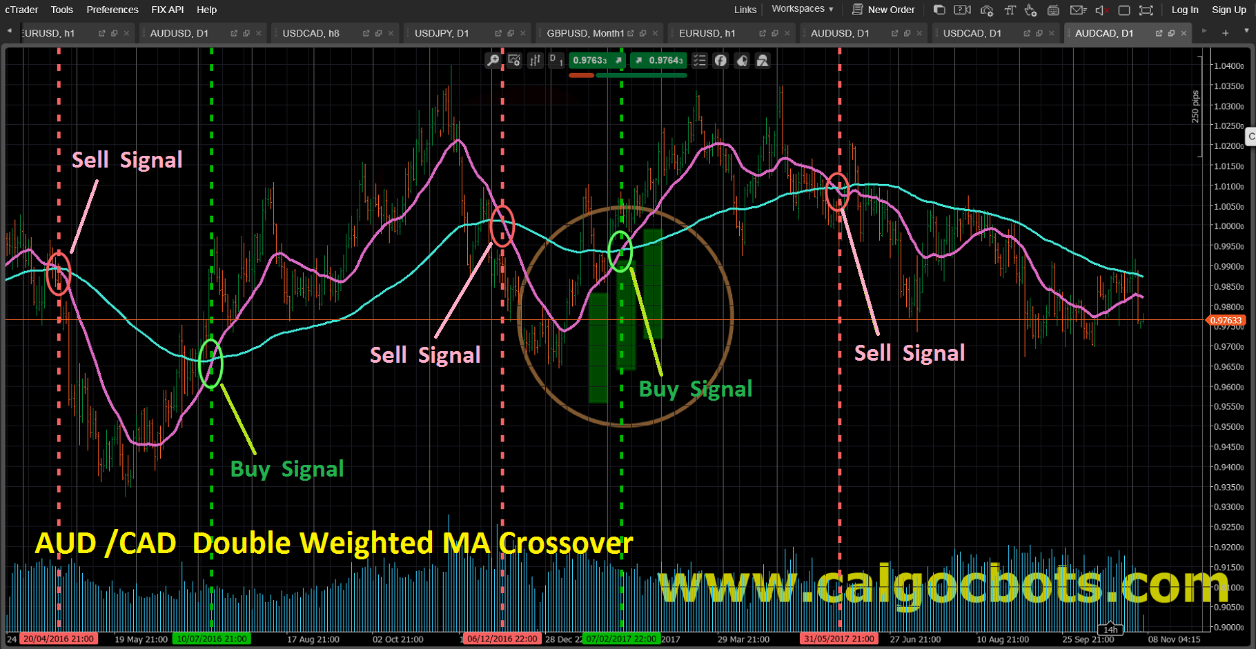 Double Weighted MA crossover_AUD_CAD_Bar_chart_cAlgo_cBots_cTrader_01